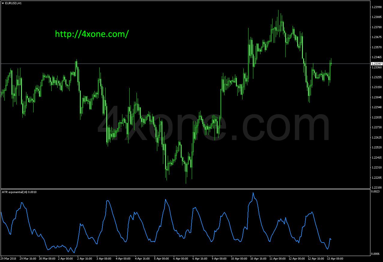 Atr indicator forex